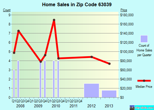 Zip code 63039 (Gray Summit, Missouri) real estate house value trends