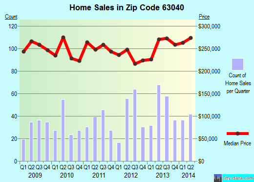 Zip code 63040 (GROVER, Missouri) real estate house value trends