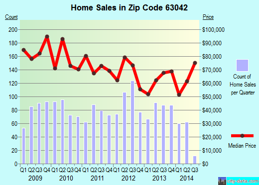 Zip code 63042 (Hazelwood, Missouri) real estate house value trends