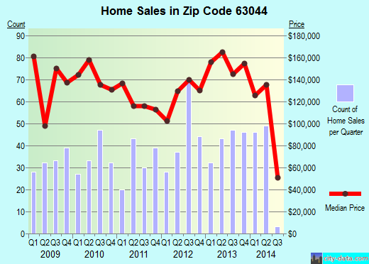 Zip code 63044 (Bridgeton, Missouri) real estate house value trends