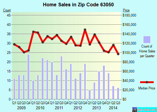 Zip code 63050 (Hillsboro, Missouri) real estate house value trends