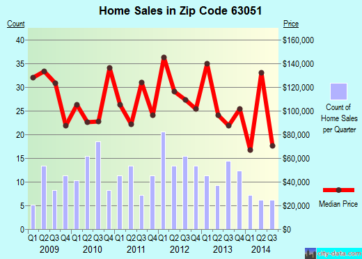 Zip code 63051 (Byrnes Mill, Missouri) real estate house value trends