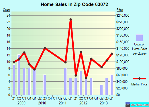 Zip code 63072 (, Missouri) real estate house value trends