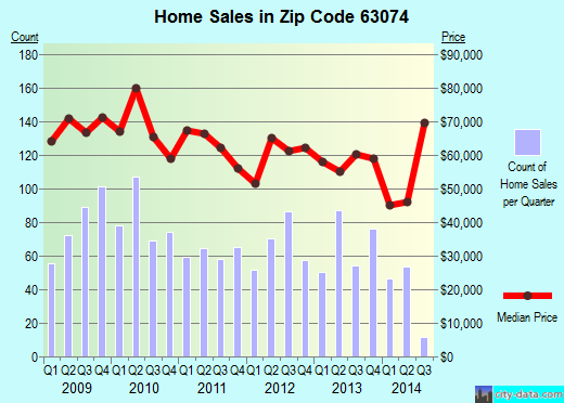Zip code 63074 (St. Ann, Missouri) real estate house value trends