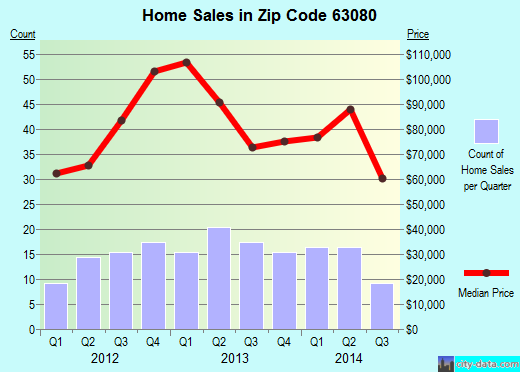 Zip code 63080 (Sullivan, Missouri) real estate house value trends