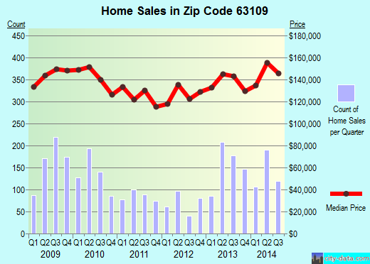 Zip code 63109 (St. Louis, Missouri) real estate house value trends