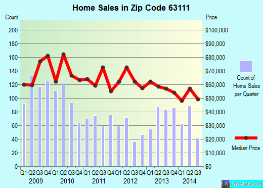Zip code 63111 (St. Louis, Missouri) real estate house value trends