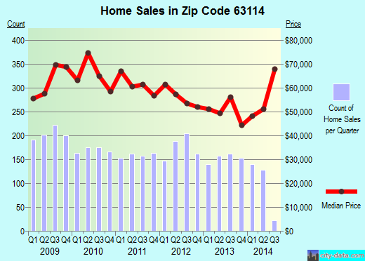 Zip code 63114 (Overland, Missouri) real estate house value trends