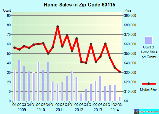 Zip code 63115 (St. Louis, Missouri) real estate house value trends