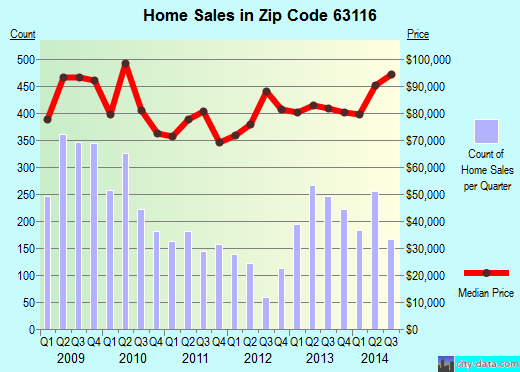 Zip code 63116 (St. Louis, Missouri) real estate house value trends