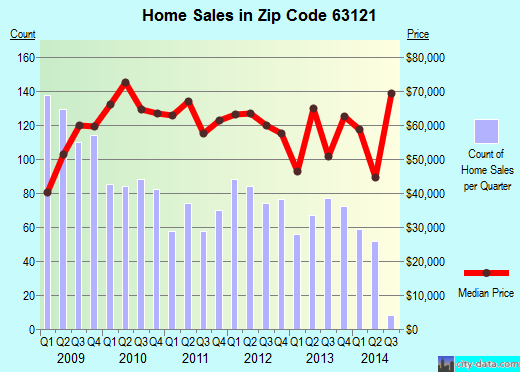 Zip code 63121 (Normandy, Missouri) real estate house value trends