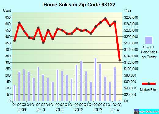 Zip code 63122 (Kirkwood, Missouri) real estate house value trends