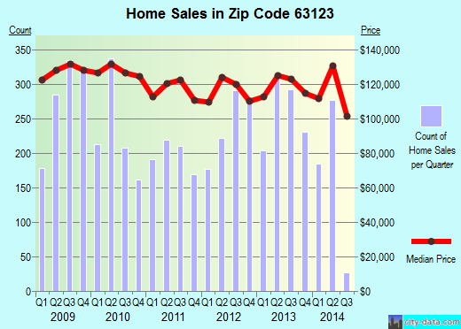 Zip code 63123 (Affton, Missouri) real estate house value trends