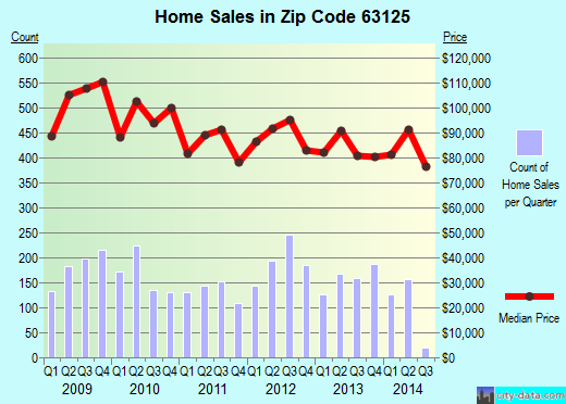 Zip code 63125 (Lemay, Missouri) real estate house value trends
