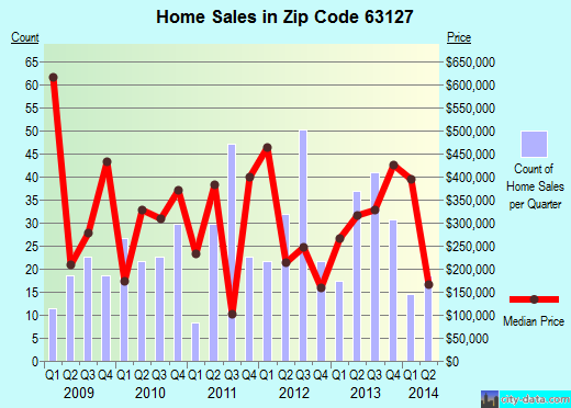 Zip code 63127 (Sunset Hills, Missouri) real estate house value trends