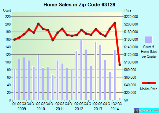 Zip code 63128 (Concord, Missouri) real estate house value trends