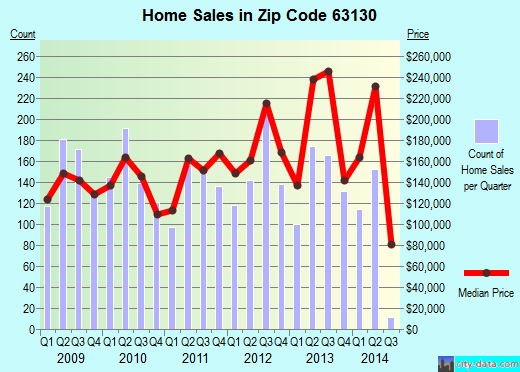 Zip code 63130 (University City, Missouri) real estate house value trends