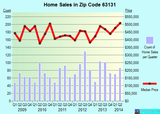 Zip code 63131 (Town and Country, Missouri) real estate house value trends