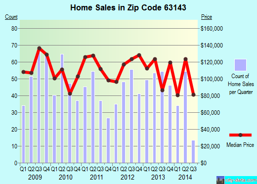 Zip code 63143 (Maplewood, Missouri) real estate house value trends