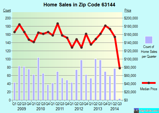 Zip code 63144 (Brentwood, Missouri) real estate house value trends