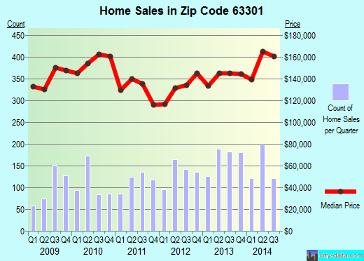 Zip code 63301 (St. Charles, Missouri) real estate house value trends
