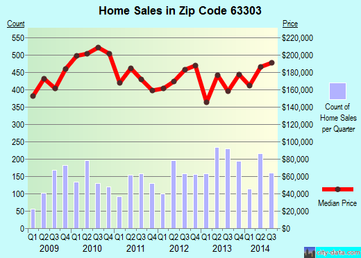 Zip code 63303 (ST CHARLES, Missouri) real estate house value trends