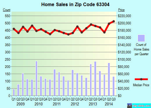 Zip code 63304 (ST CHARLES, Missouri) real estate house value trends