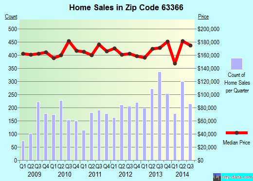 Zip code 63366 (O'Fallon, Missouri) real estate house value trends