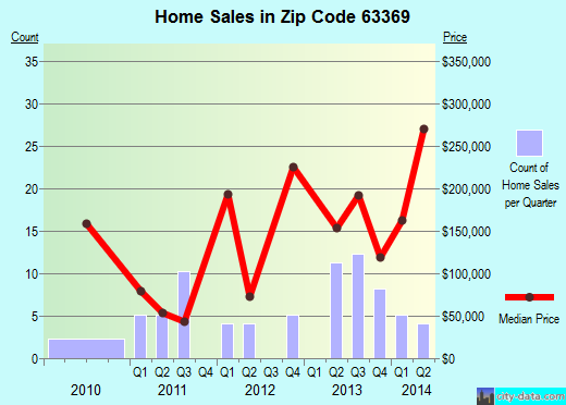 Zip code 63369 (Old Monroe, Missouri) real estate house value trends