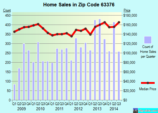 Zip code 63376 (St. Peters, Missouri) real estate house value trends