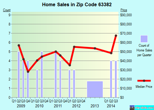 Zip code 63382 (Vandalia, Missouri) real estate house value trends