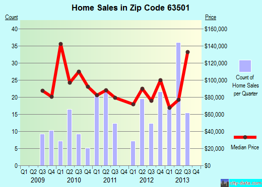 Zip code 63501 (Kirksville, Missouri) real estate house value trends