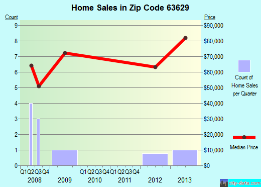 Zip code 63629 (Bunker, Missouri) real estate house value trends