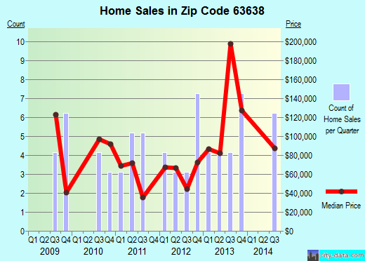 Zip code 63638 (Ellington, Missouri) real estate house value trends
