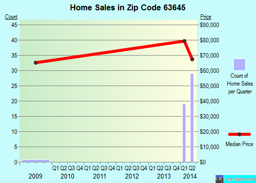 Zip code 63645 (Fredericktown, Missouri) real estate house value trends