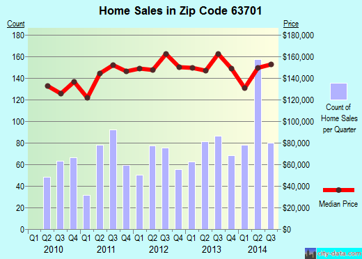 Zip code 63701 (Cape Girardeau, Missouri) real estate house value trends
