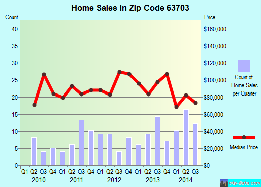 Zip code 63703 (Cape Girardeau, Missouri) real estate house value trends