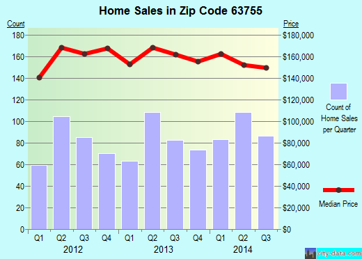 Zip code 63755 (Jackson, Missouri) real estate house value trends