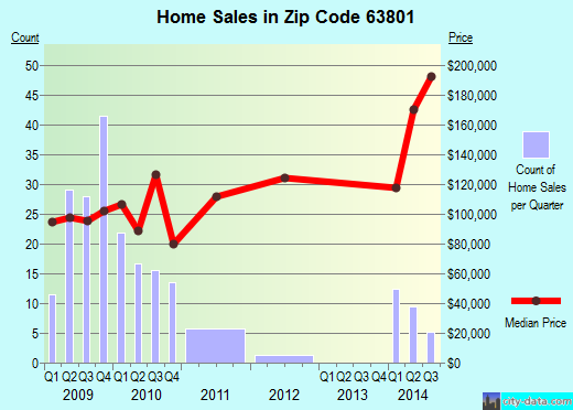Zip code 63801 (Sikeston, Missouri) real estate house value trends