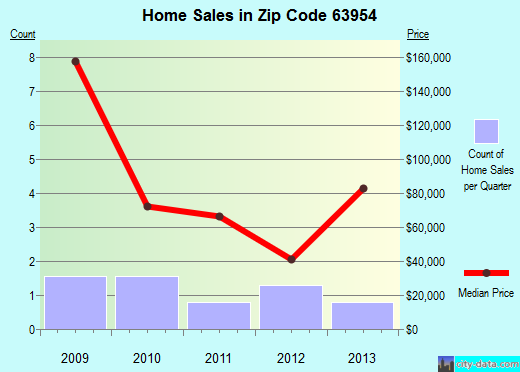 Zip code 63954 (Neelyville, Missouri) real estate house value trends