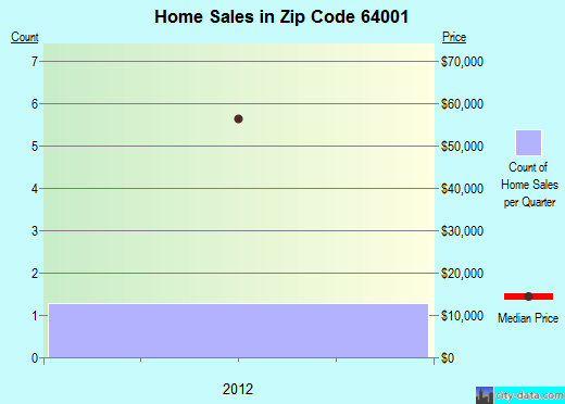 Zip code 64001 (ALMA, Missouri) real estate house value trends
