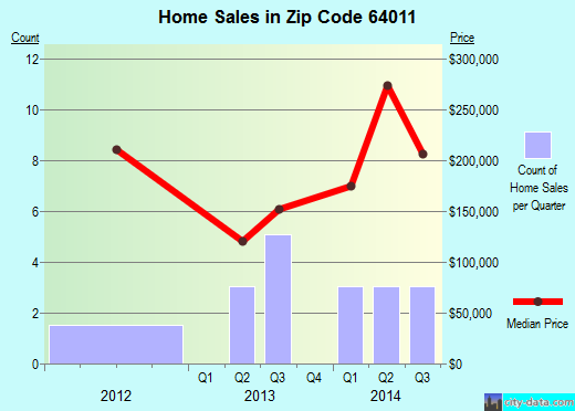 Zip code 64011 (Bates City, Missouri) real estate house value trends