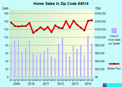 Zip code 64014 (Blue Springs, MO) real estate house value trends