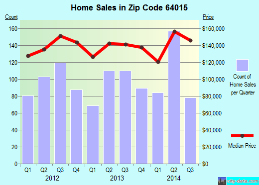 Zip code 64015 (Blue Springs, Missouri) real estate house value trends