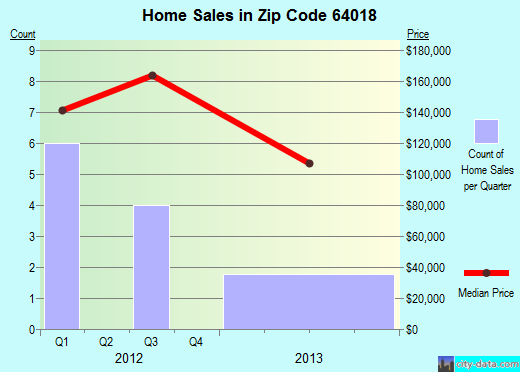 Zip code 64018 (Camden Point, Missouri) real estate house value trends