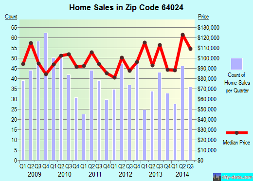Zip code 64024 (Excelsior Springs, Missouri) real estate house value trends