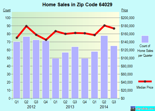 Zip code 64029 (GRAIN VALLEY, Missouri) real estate house value trends