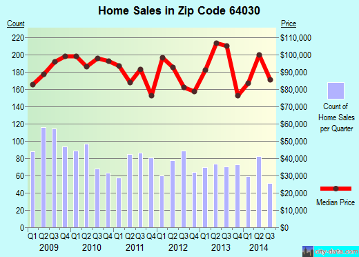 Zip code 64030 (Grandview, Missouri) real estate house value trends
