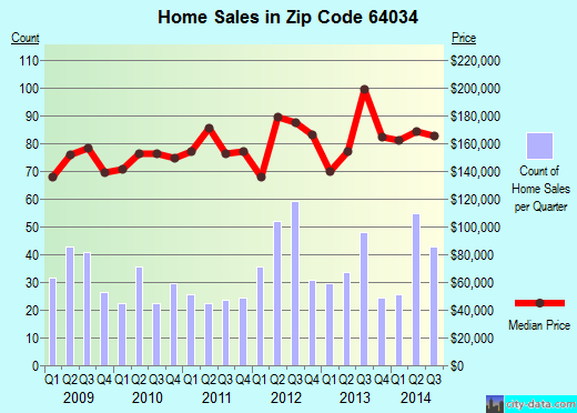 Zip code 64034 (Greenwood, MO) real estate house value trends