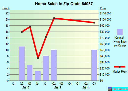 Zip code 64037 (Higginsville, Missouri) real estate house value trends